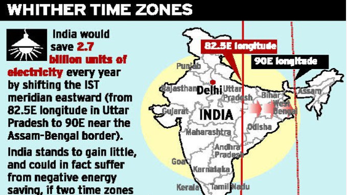 Petition · Government of India : Different time zone for ...
