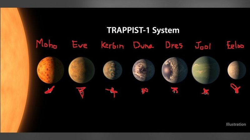 Name Some Of TRAPPIST 1 Solar Systems Planets After The In Kerbal Space Program