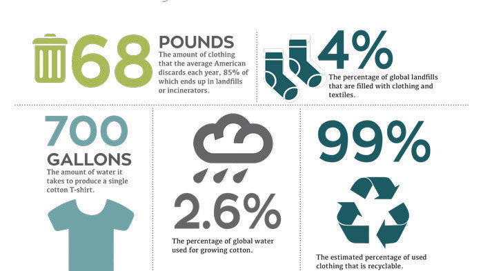 Petition · Greenpeace: Manufacture toxic free clothing to