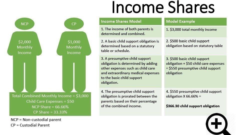 Child support spreadsheet tn