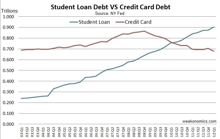 Reduce Student Loan Debt Watch Young People End This Recession
