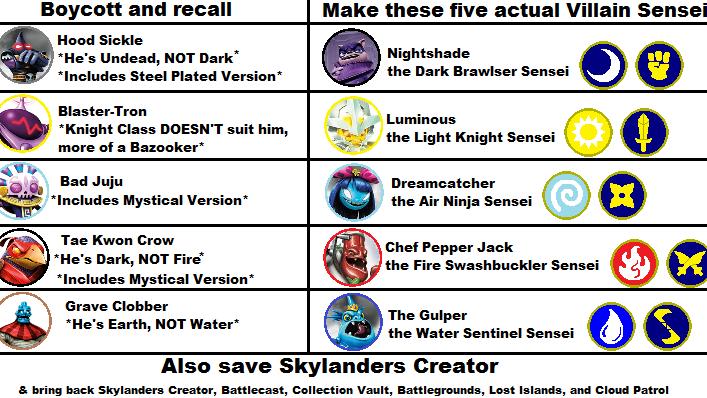 Petition Update Save Skylanders Creator And Postpone