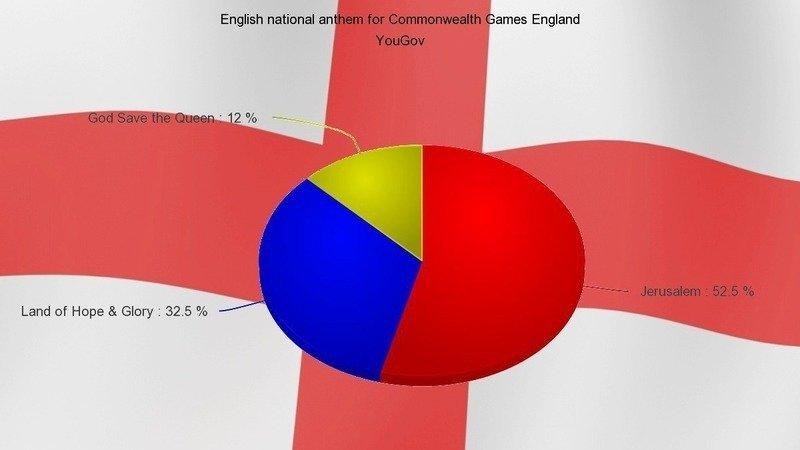 Petition · Use Jerusalem as the English national anthem