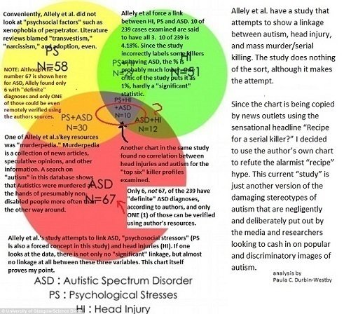 No Timothy Mcveigh Was Not Autistic >> Petition Washington Post Washington Post Retract The Article