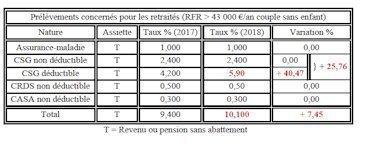 Petition Update Annulation Avec Effet Retroactif De La Hausse De