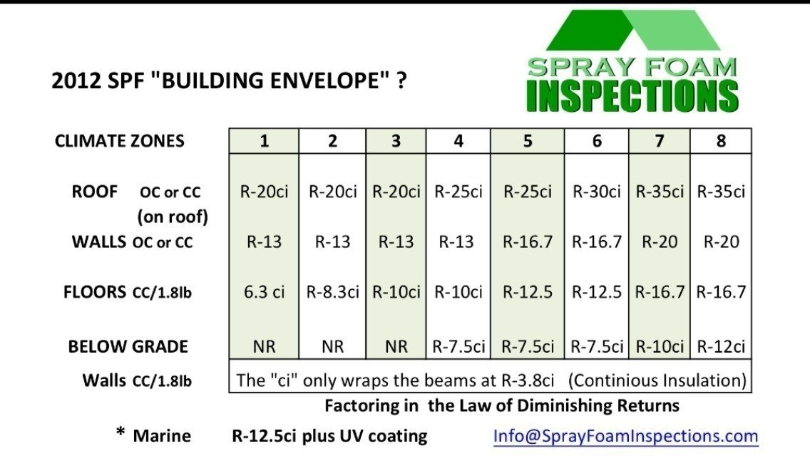 Petition 183 Building Codes Make The Spray Foam Quot R Values