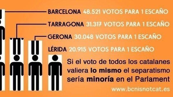 Resultado de imagen para cataluña votos