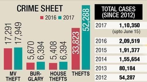 increasing crime in india