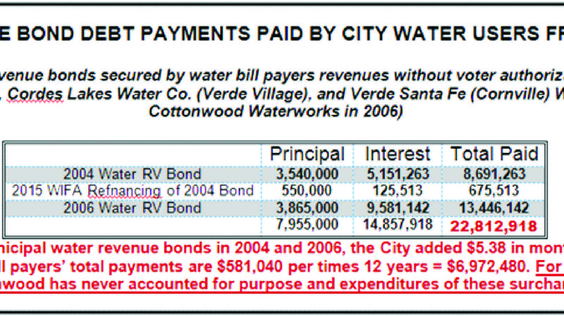 Petition update · UPDATE: WHAT YOU PAID WITH YOUR COTTONWOOD WATER
