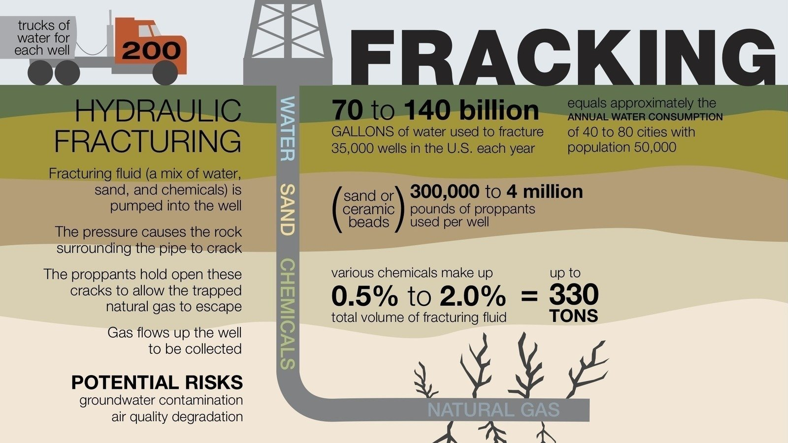fracking natural gas and fracturing hydraulic