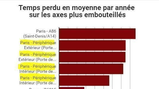 Petition update · Embouteillages à Paris : 45 heures perdues par an ...