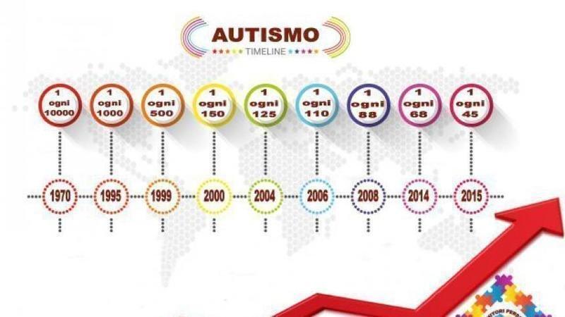 Appuntamenti Milestone Timeline