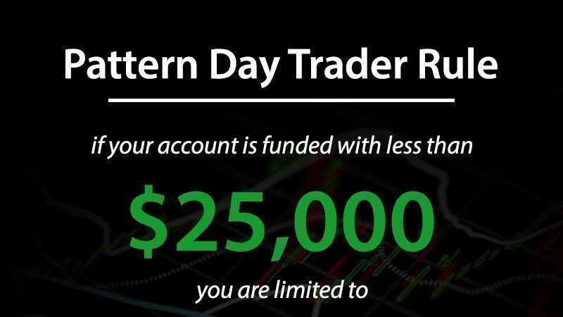 Petition Finra End Patter Day Trading Rule Change Org