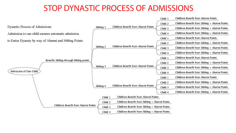 Stop Dynastic Process Of Nursery Admissions