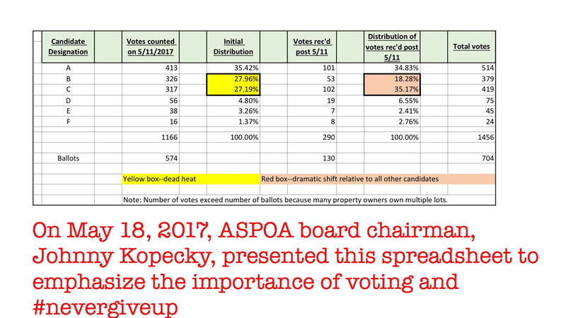 Petition Update · Aspoa Emphasizes The Importance Of Voting