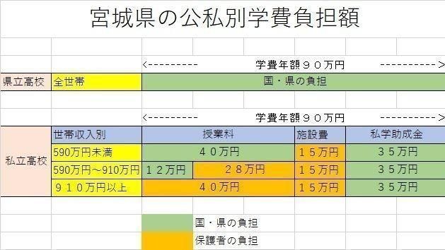 キャンペーン · 宮城の私立高校に真の無償化を · Change.org