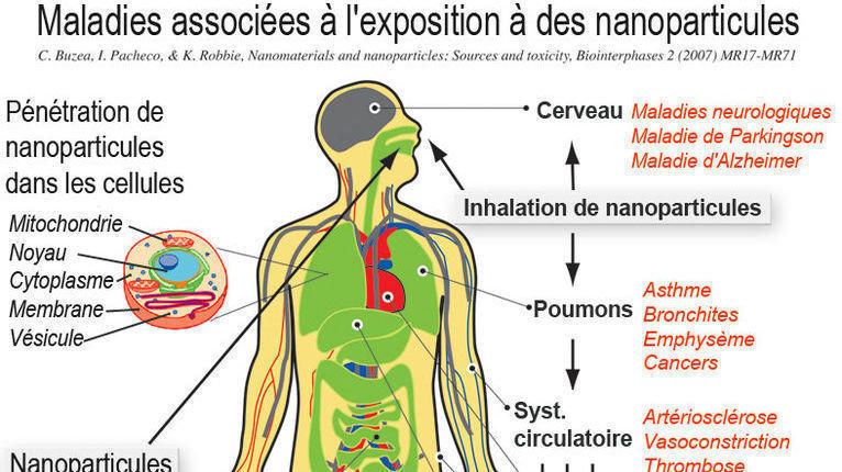 France : Marqueurs chimiques et nano-particules sur des manifestants le 16 mars 2019 ! GiOJonzLLHmmTUz-800x450-noPad