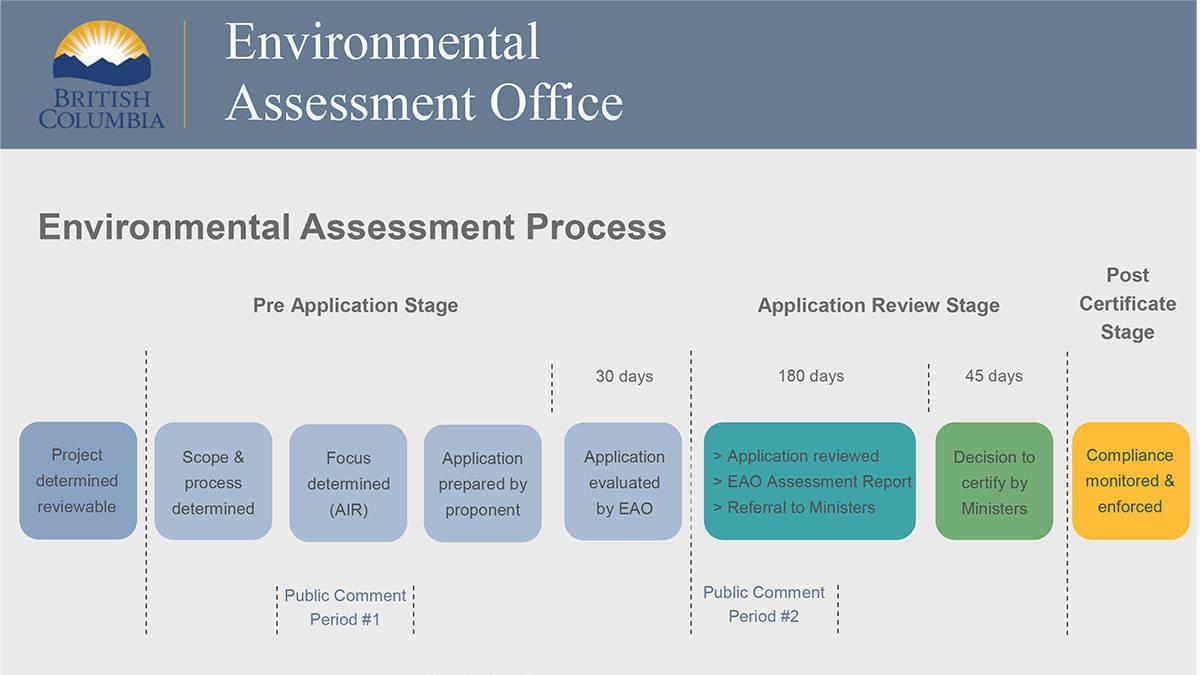 environmental assessment office needed - 1200×675