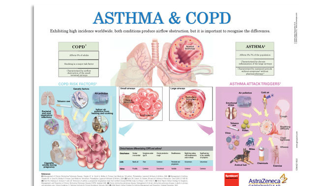 Petition · National Health Service: Asthma and COPD patients